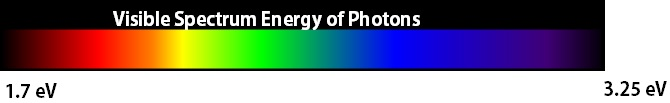 Energy of photon from near IR to UV.  Note energy is inversely proportional to wavelength