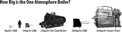 Foot print of steam generators compared to boilers.
