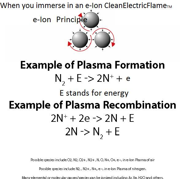http://mhi-inc.com/PG4/images/Plasmaphysicsfore-Ion_000.png